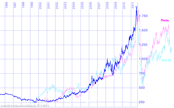 vergleich-oel-platin-2011-a.png