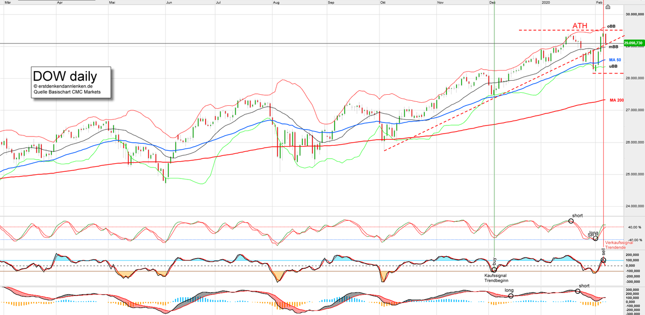 dow-daily