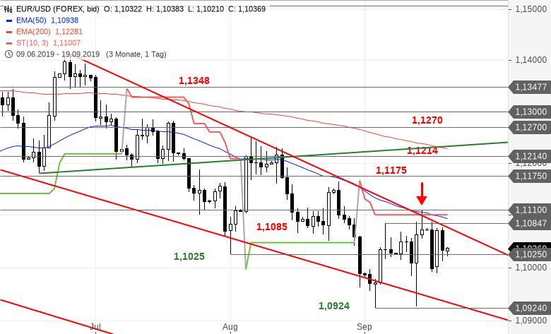Chartanalyse zu EUR/USD-Tagesausblick - Einfach nur enttäuschend!