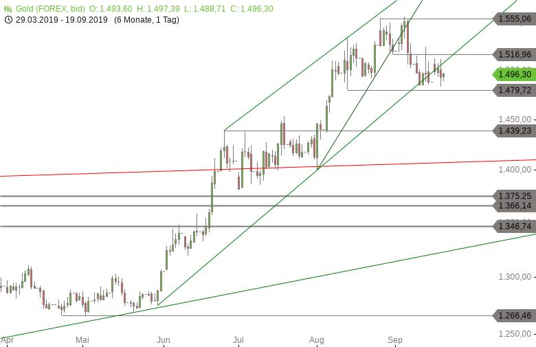 Chartanalyse zu GOLD-Tagesausblick: Richtungssignal steht noch aus