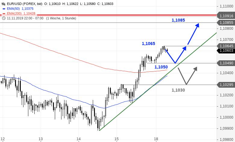 Chartanalyse zu EUR/USD-Tagesausblick - Erstes wichtiges Ziel erreicht