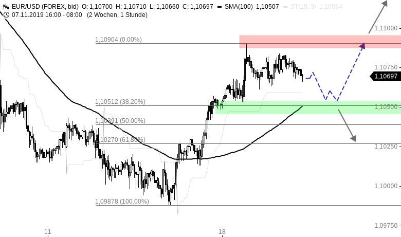 Chartanalyse zu EUR/USD-Tagesausblick: Warten auf neue Impulse