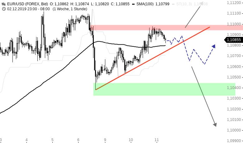 Chartanalyse zu EUR/USD-Tagesausblick: FOMC-Entscheid am Abend