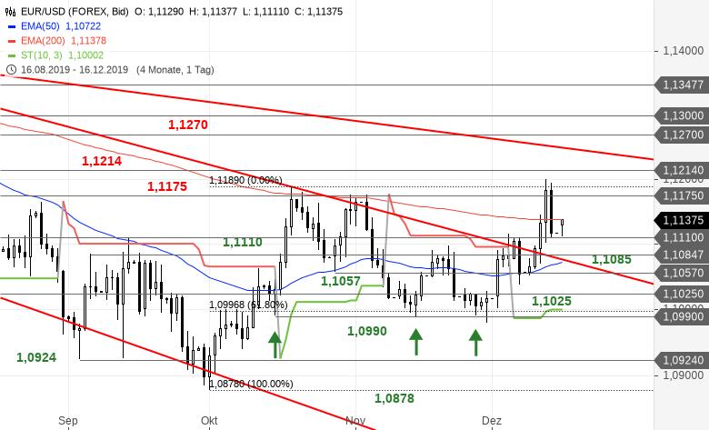 Chartanalyse zu EUR/USD-Tagesausblick - Wichtiges Aufwärtsziel erreicht!