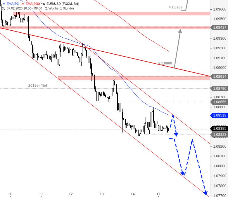 Chartanalyse zu EUR/USD-Tagesausblick: Schlagen die Bären nochmal zu?