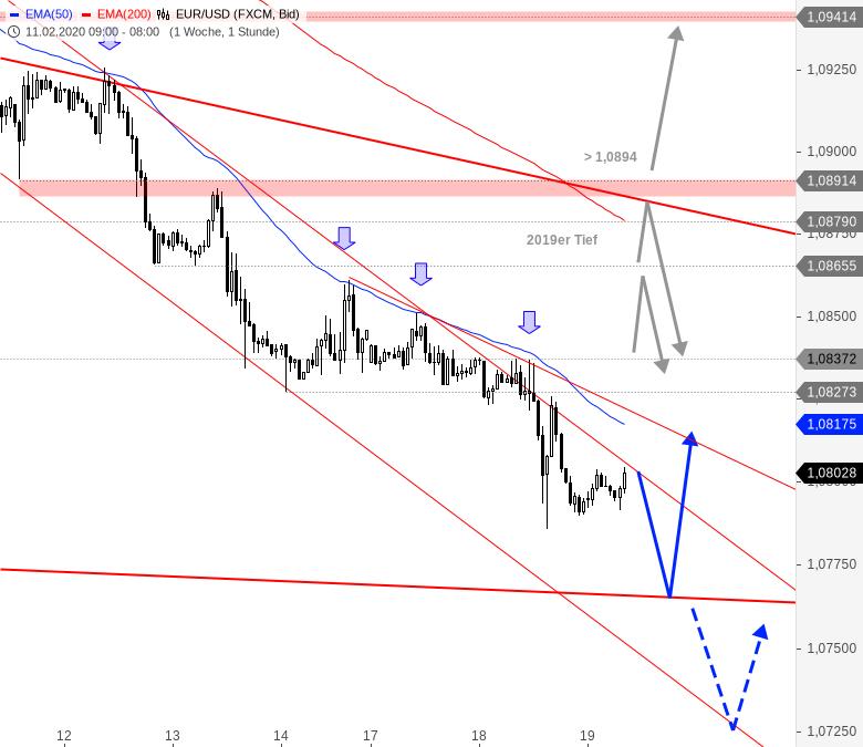 Chartanalyse zu EUR/USD-Tagesausblick: Abwärtsziel kommt in Reichweite