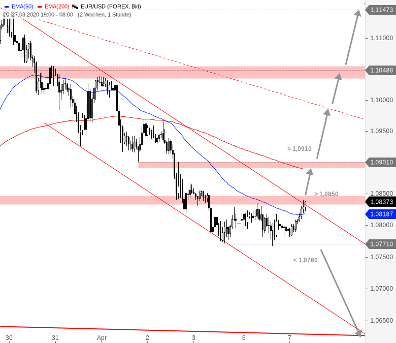 Chartanalyse zu EUR/USD-Tagesausblick: Chance auf Kaufsignal?
