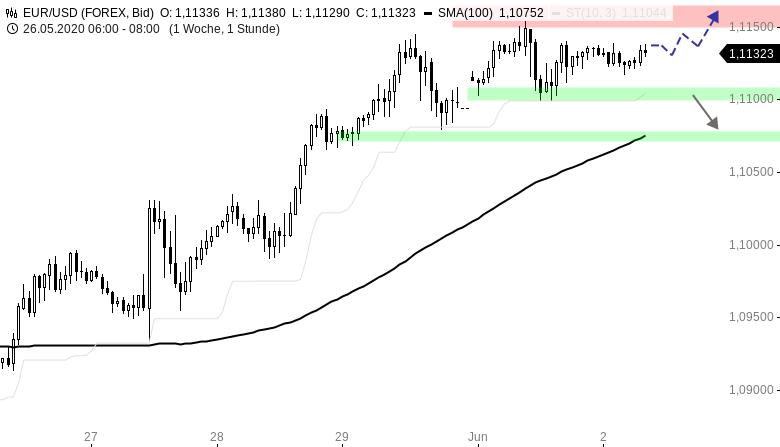 Chartanalyse zu EUR/USD-Tagesausblick: Aufwärtstrend intakt