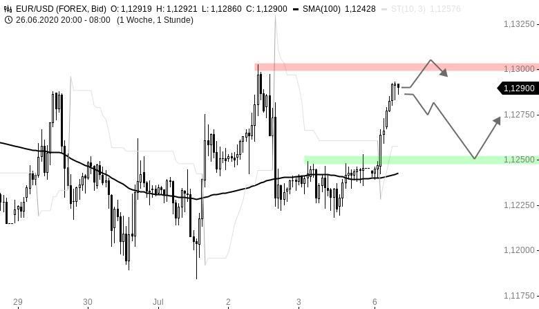 Chartanalyse zu EUR/USD-Tagesausblick: Bullisch in die neue Woche
