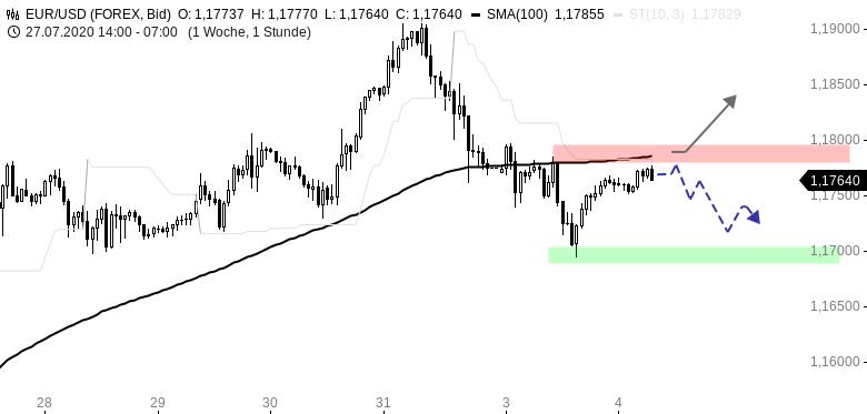 Chartanalyse zu EUR/USD-Tagesausblick: Erholung am Abend