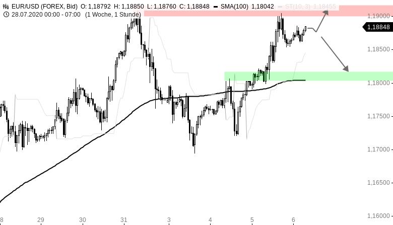 Chartanalyse zu EUR/USD-Tagesausblick: Die Bullen bleiben am Drücker