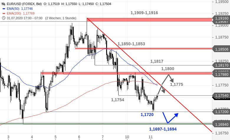 Chartanalyse zu EUR/USD-Tagesausblick - Weiter im Takt