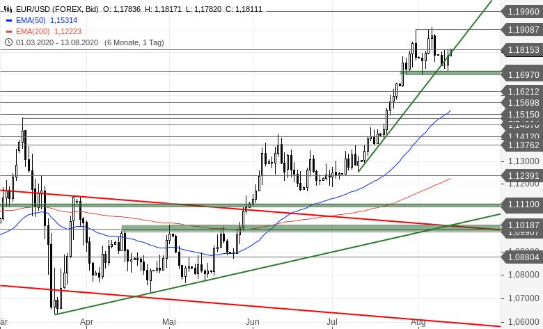 Chartanalyse zu EUR/USD-Tagesausblick - Die Bullen drehen auf