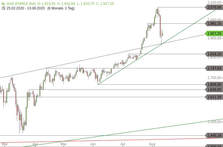 Chartanalyse zu GOLD-Tagesausblick: Punktlandung