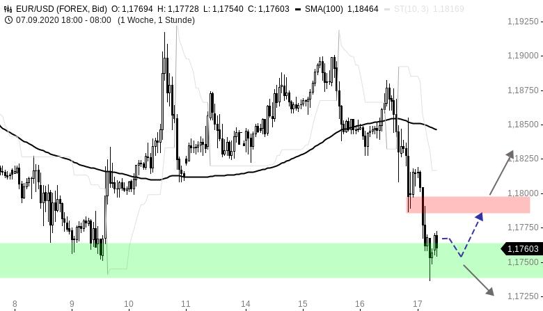 Chartanalyse zu EUR/USD-Tagesausblick: Abwärtsdruck nach FOMC-Entscheid