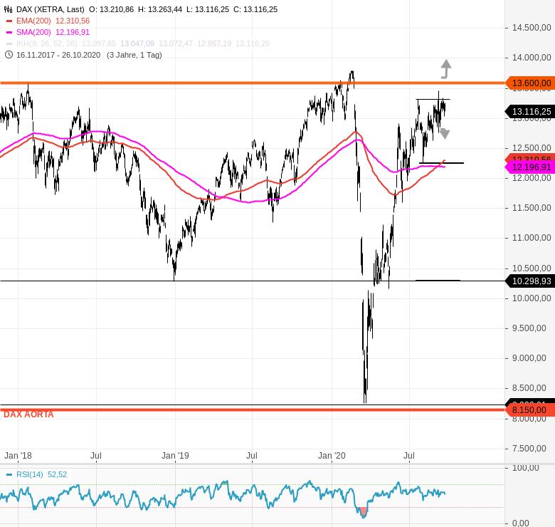 Chartanalyse zu DAX-Tagesausblick: Neuer Derivatezyklus!