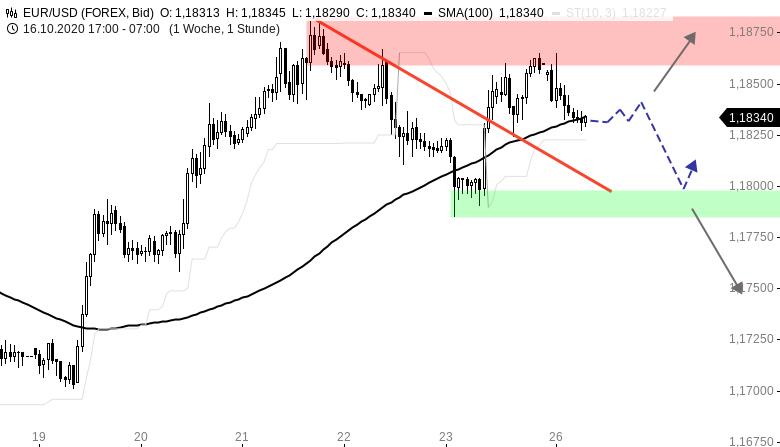 Chartanalyse zu EUR/USD-Tagesausblick: Rücksetzer zum Wochenstart