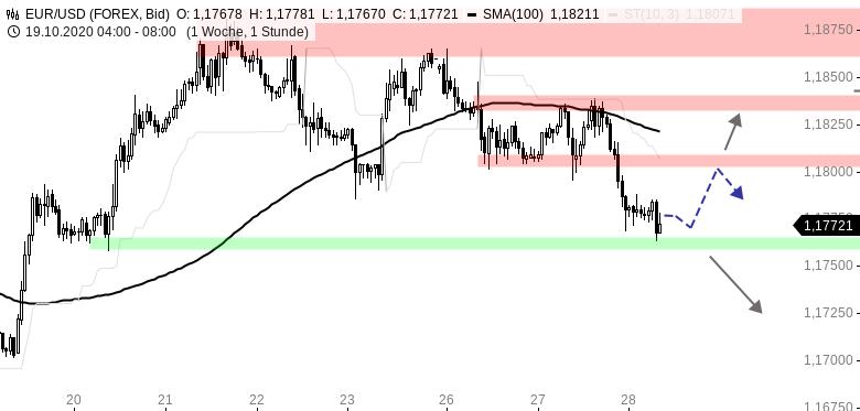 Chartanalyse zu EUR/USD-Tagesausblick: Lockdown-Sorgen belasten