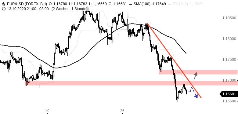 Chartanalyse zu EUR/USD-Tagesausblick: Lagarde schickt den Euro in den Keller