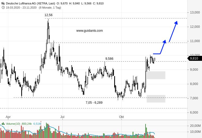Chartanalyse zu LUFTHANSA - Investoren können durchatmen!
