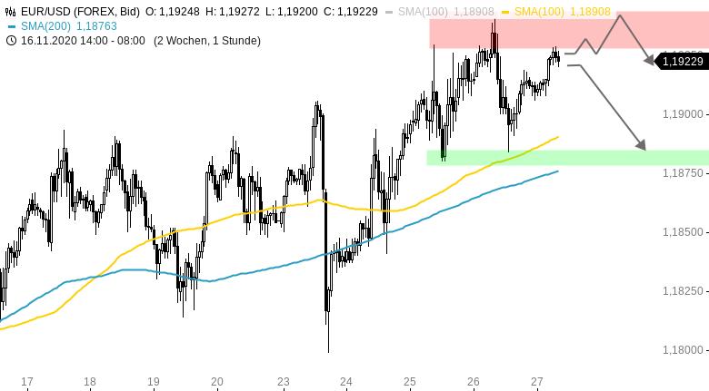 Chartanalyse zu EUR/USD-Tagesausblick: Rücksetzer wird korrigiert