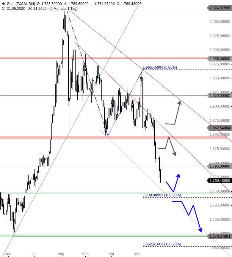 Chartanalyse zu GOLD - Folgt direkt das nächste Verkaufssignal?