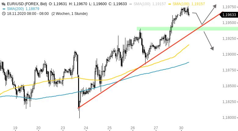 Chartanalyse zu EUR/USD-Tagesausblick: Bullischer Wochenausklang