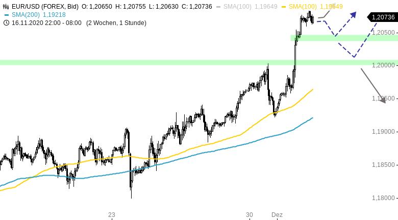 Chartanalyse zu EUR/USD-Tagesausblick: Neues Jahreshoch am Nachmittag