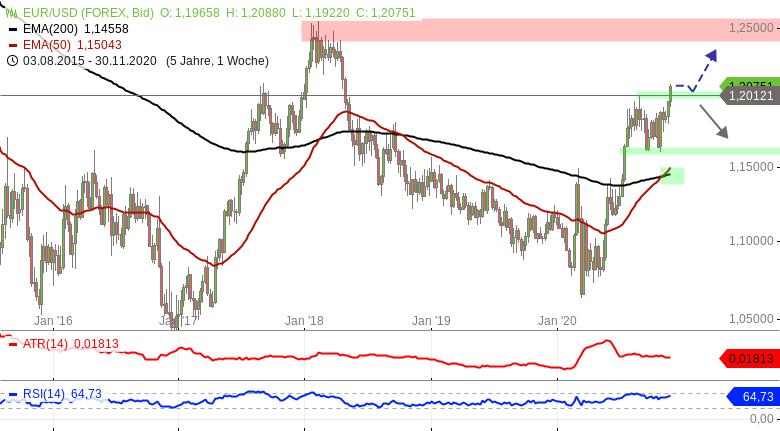 Chartanalyse zu EUR/USD mit möglichem Kaufsignal auf Wochenbasis