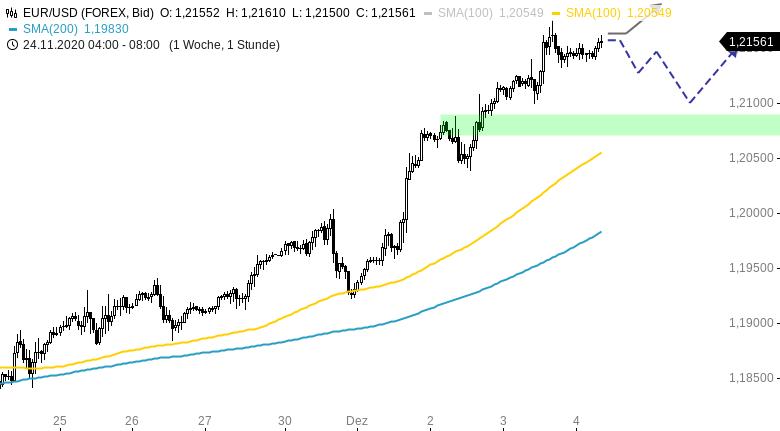 Chartanalyse zu EUR/USD-Tagesausblick: Dollar-Schwäche hält an