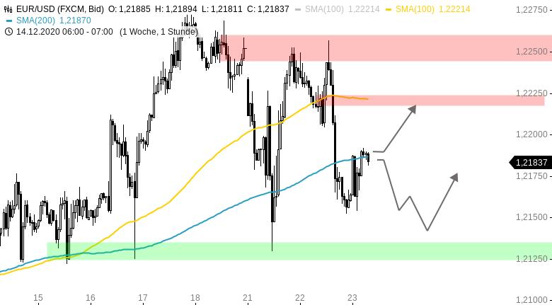 Chartanalyse zu EUR/USD-Tagesausblick: Gap geschlossen