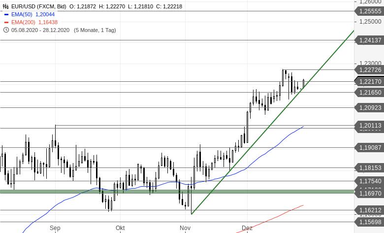 Chartanalyse zu EUR/USD-Tagesausblick - Die letzten Handelstage des Jahres
