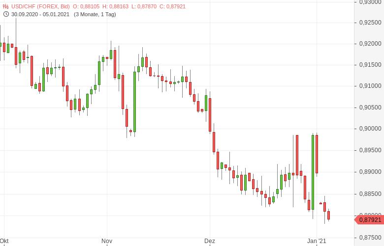 Chartanalyse zu USD/CHF: Nahe Sechsjahrestief