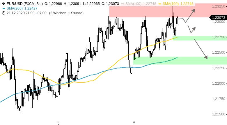 Chartanalyse zu EUR/USD-Tagesausblick: Turbulenzen in der Nacht