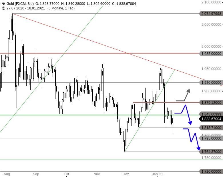 Chartanalyse zu GOLD - Käuferseite erkämpft sich Erholungschance