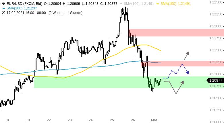 Chartanalyse zu EUR/USD-Tagesausblick: Die Dollar-Bullen sind zurück!