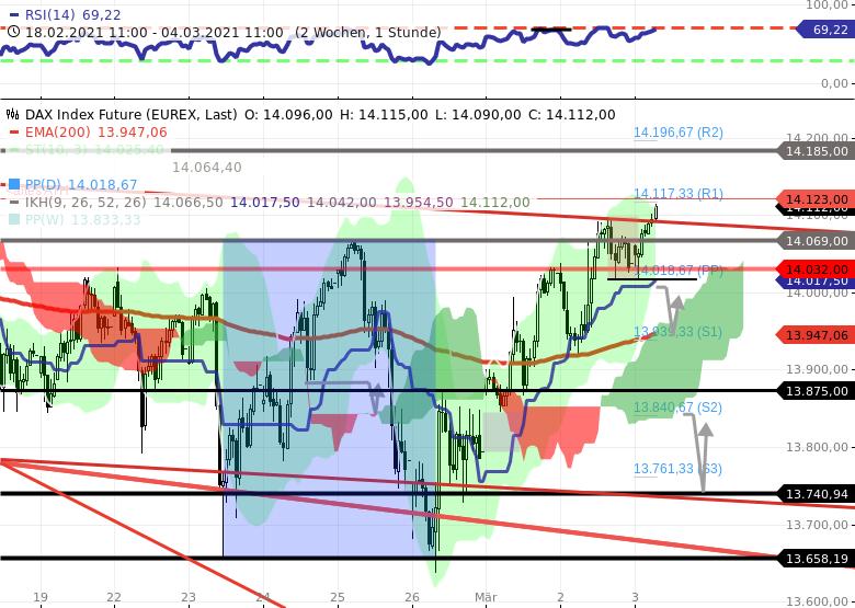 Chartanalyse zu DAX-Tagesausblick: DAX am oberen Rand der neutralen Zone!