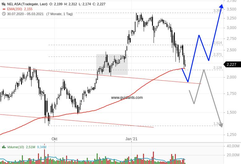 Chartanalyse zu NEL ASA - Der Ausverkauf der Aktie könnte hier enden!