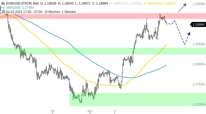 Chartanalyse zu EUR/USD-Tagesausblick: Wo endet die Erholungsrally?