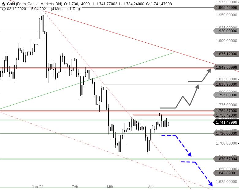Chartanalyse zu GOLD - Sind wir schon im Käuferstreik?