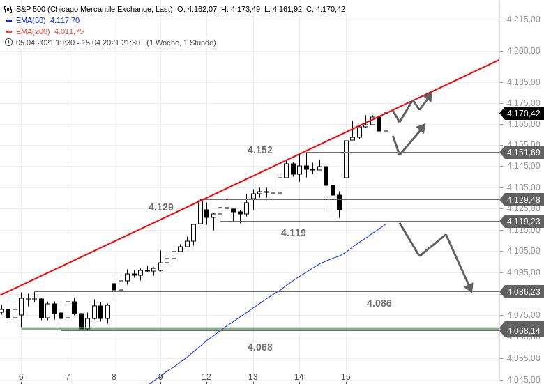 Chartanalyse zu US-Ausblick - Nur der S&P 500 weiß sich zu benehmen