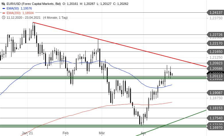 Chartanalyse zu EUR/USD-Tagesausblick - Ein Muster nach Lehrbuch