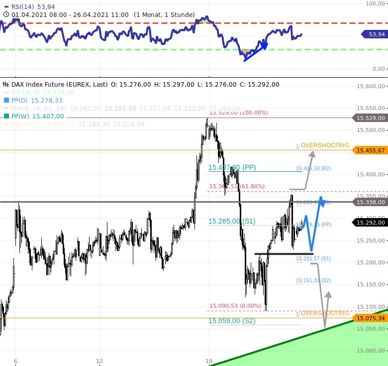 Chartanalyse zu DAX-Tagesausblick: Zielzone 15312/15338 erreicht! Abendhandel bei 15212!