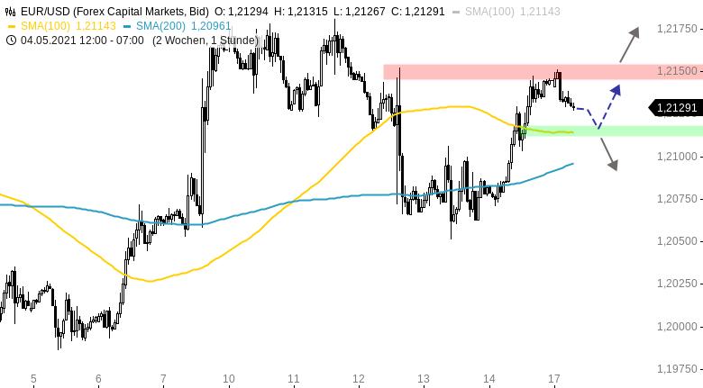 Chartanalyse zu EUR/USD-Tagesausblick: Erholung zum Wochenausklang