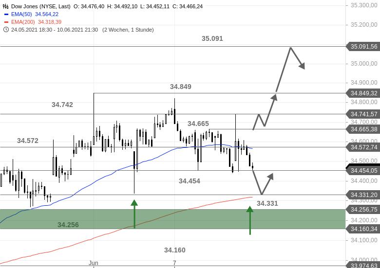 Chartanalyse zu US-Ausblick - Neues Allzeithoch im S&P 500