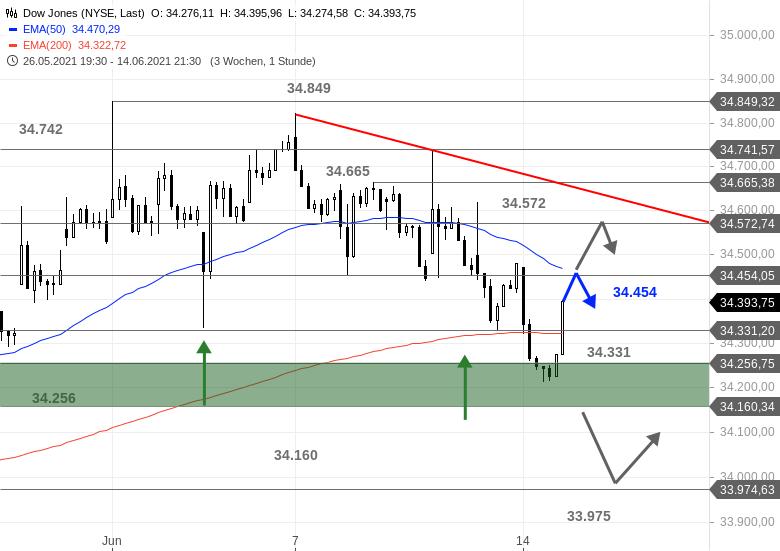 Chartanalyse zu US-Ausblick - Fehlt nur noch der Dow Jones
