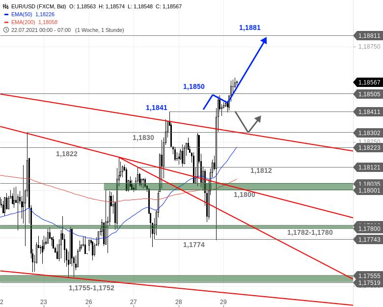 Chartanalyse zu EUR/USD-Tagesausblick - Es kam wie so oft