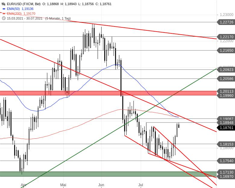 Chartanalyse zu EUR/USD-Tagesausblick - Ziel erreicht!