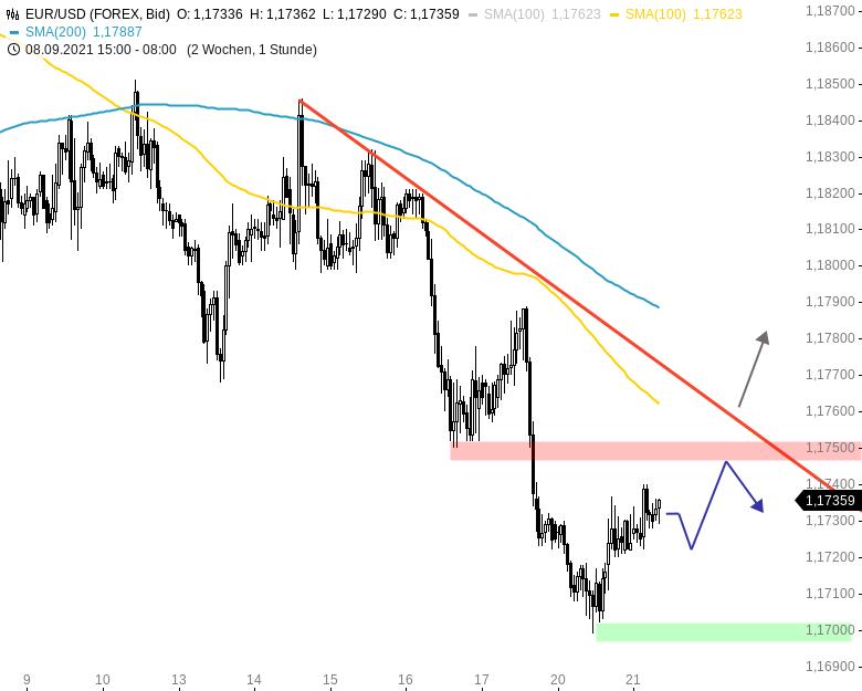 Chartanalyse zu EUR/USD-Tagesausblick: Erholung am Nachmittag