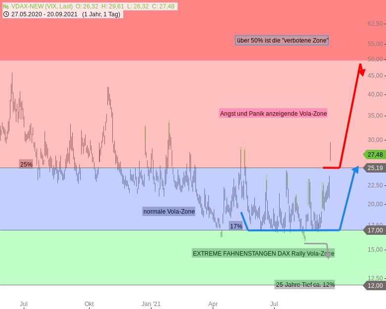 Chartanalyse zu DAX-Tagesausblick: Verkaufssignal schlug voll durch, runde 15000 erreicht!
